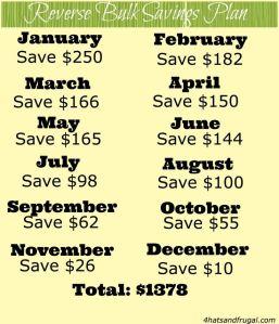 Reverse Savings_4hatsandfrugal